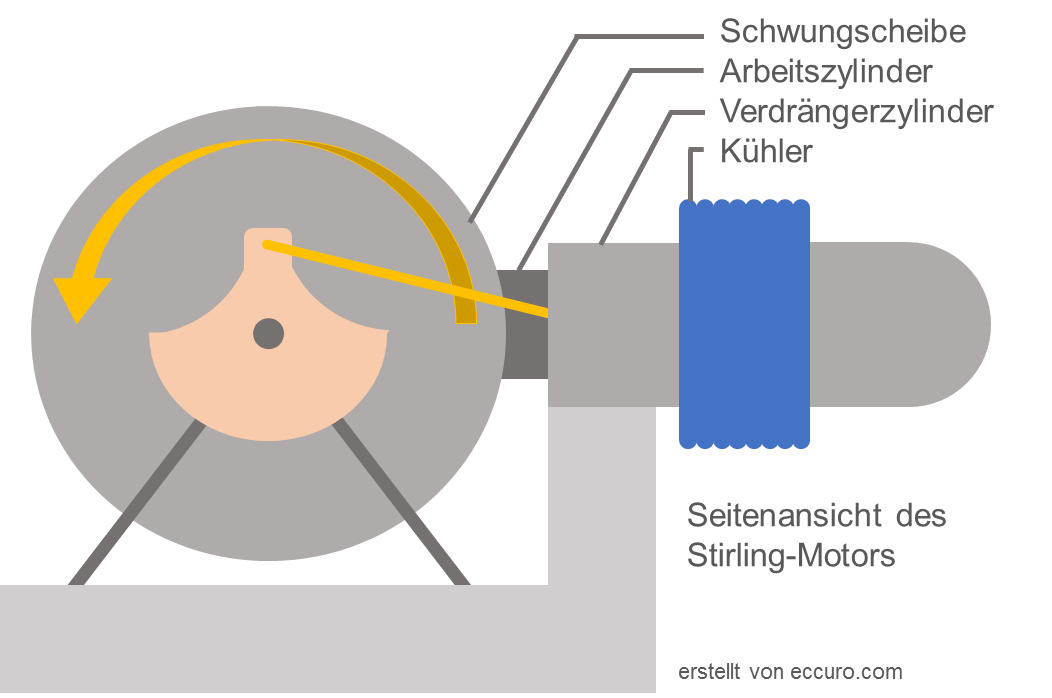 Skizze Ansicht Stirlingmotor
