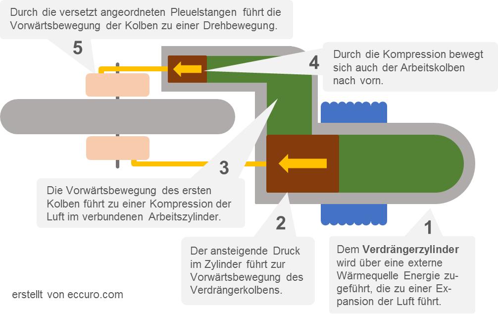 Funktionsbild 1 - Stirlingmotor: Heiße Phase