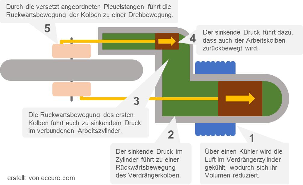 Funktionsbild 2 - Stirlingmotor: Kalte Phase